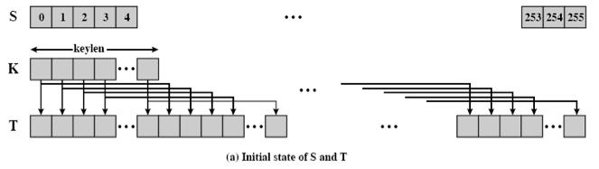 Rc4 - CTF Wiki